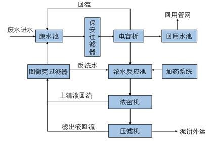 解决方案 废水解决方案       重金属离子废水处理:针对重金属工业